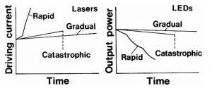 LED劣化グラフ